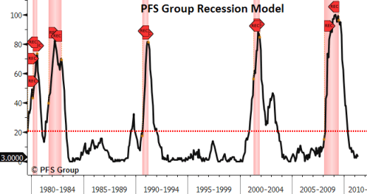 pfs group recession model