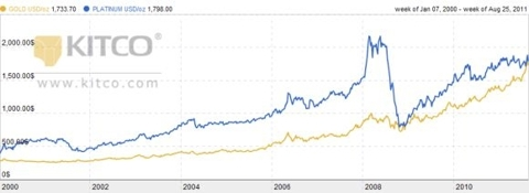 Gold vs. Platinum