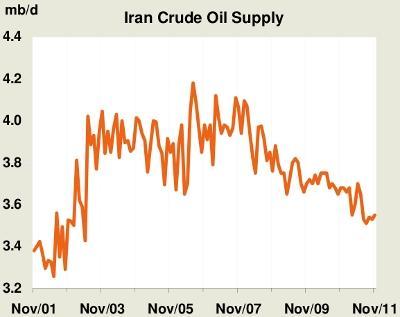 Iranian Oil Production