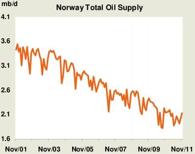 Norwegian Oil Production