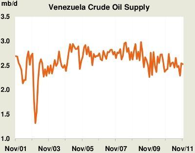 Venezuela Oil Production