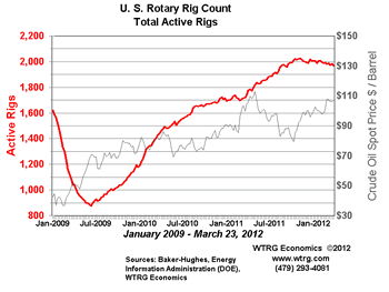 Rotary Rig Count - United States Weekly