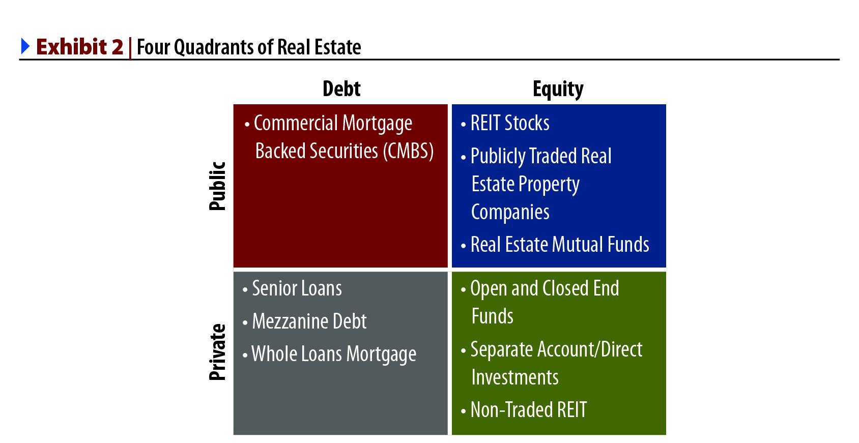 Alternative Investments Commercial Real Estate
