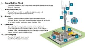 Why Invest In A Cell Tower REIT? | Seeking Alpha