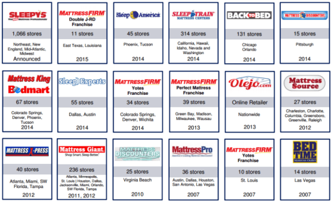 Above Mattress Firm Has Completed 18 Acquisitions Since 2007