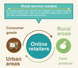 Image result for rural e commerce