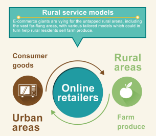 Image result for rural e commerce