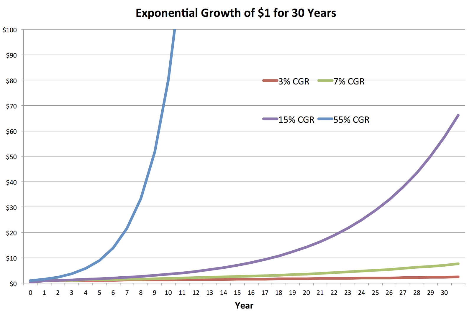 The Whoosh Of Exponential Retirement