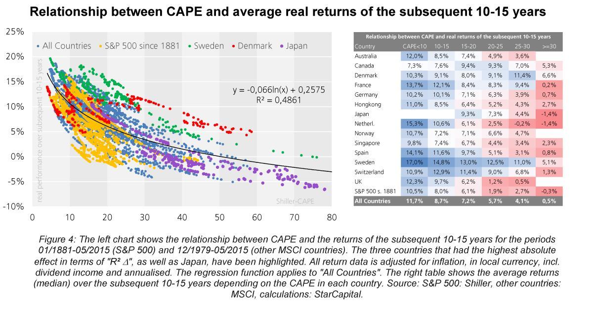 CAPE vs rendimenti in 10-15 anni