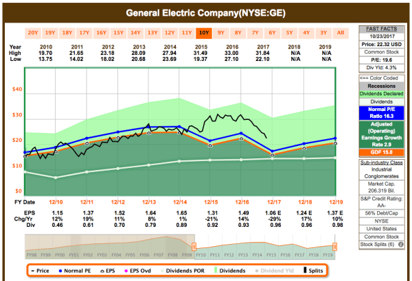How To Enjoy GE's Dividend Cut - General Electric (NYSE:GE ...