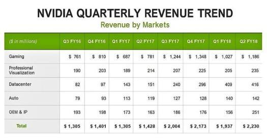 Nvidia Corporation (NASDAQ) Quarterly Revenue