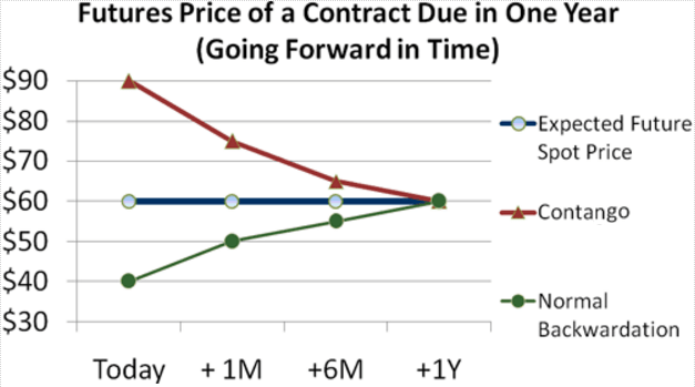 Roll Futures Contract