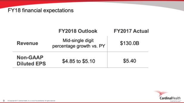 CAH Cardinal Health FY18 Business Expectations