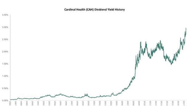Cardinal Health Dividend Yield History