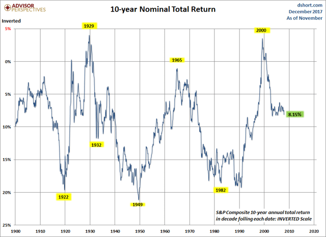 Nominal Total Return