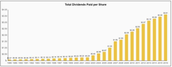 McDonald's: A Quality Dividend Aristocrat, But What About ...