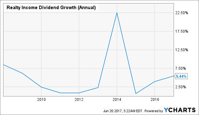 O股息增長(年度)圖表
