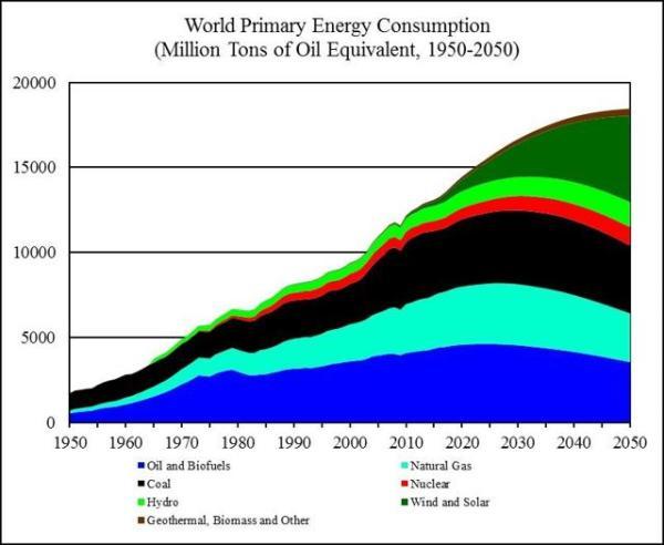World Energy 2017-2050: Annual Report   Seeking Alpha