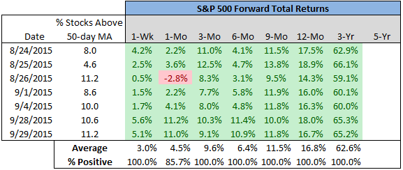 S&P 500 Extreme Oversold Condition 2015 chart18