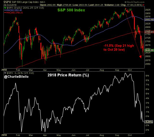 S&P 500 decline graph1