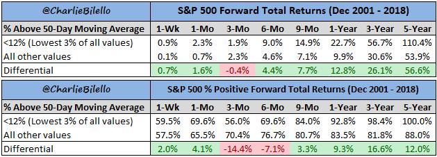 S&P forward total returns since december 2001 till 2018 chart4