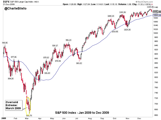S&P 500 index since January 2009 to December 2009 graph9