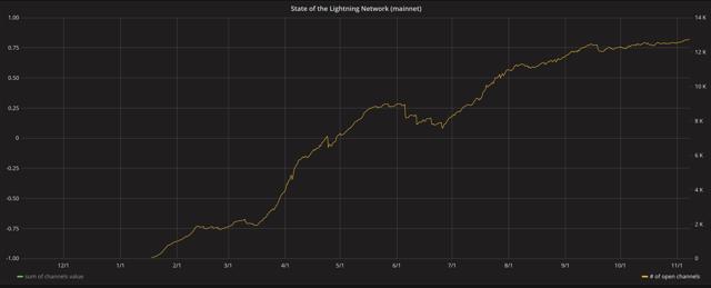 lightning network channels