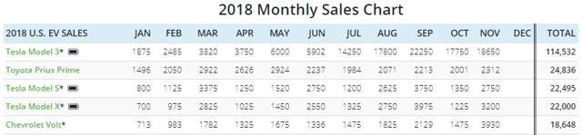 This data provides Tesla