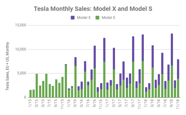 Tesla Monthly Sales for the Model S and X show monthly seasonality
