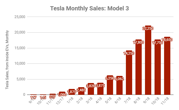 in Q2/18, Model 3 sales were higher in the second month of the quarter (May 2018) than in the final month of the quarter (June 2018).