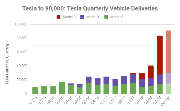 Tesla will deliver an amazing 91,000 electric vehicles next quarter: More than every before