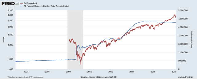 FED Balance Sheet vs S&P 500