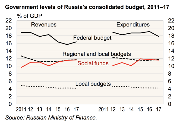 S&P Upgrade And Russian Markets' Reaction | Seeking Alpha