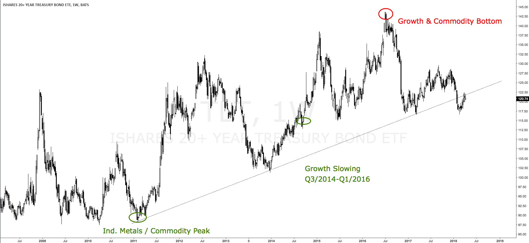 Tlt Smart Money Is Waiting To Cover