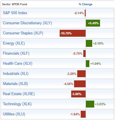 http://www.sectorspdr.com/sectorspdr/tools/sector-tracker