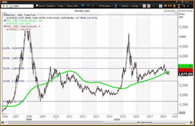 Weekly Chart For The Shanghai Composite