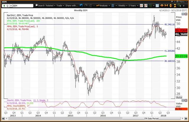 Weekly Chart For EEM