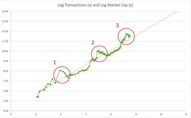 log transactions and log market cap