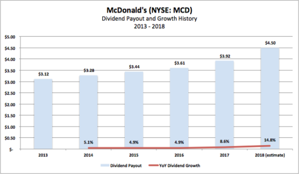 McDonald's: Best Of The Fast Food Dividend Stocks ...