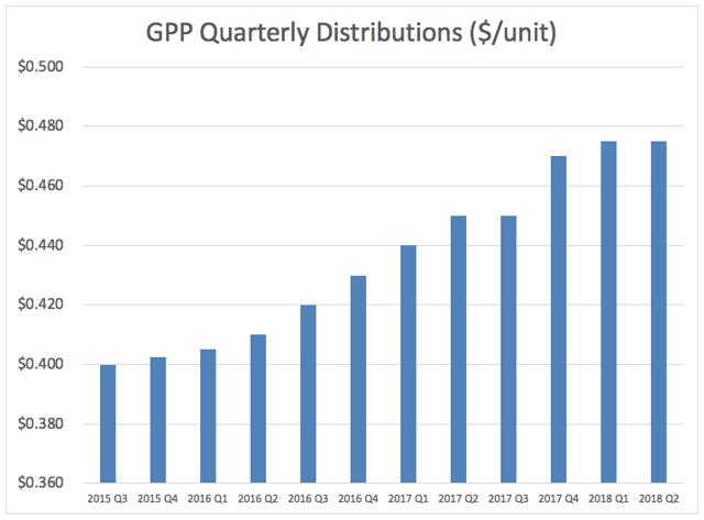 Earning 45% In A Low-Risk MLP - Green Plains Partners (NASDAQ:GPP)