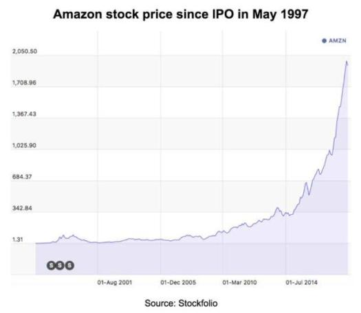 At This Level, Does Amazon Stock Make Sense? - Amazon.com ...