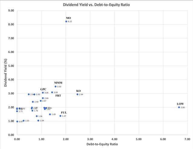 Dividend Yield versus DE Ratio