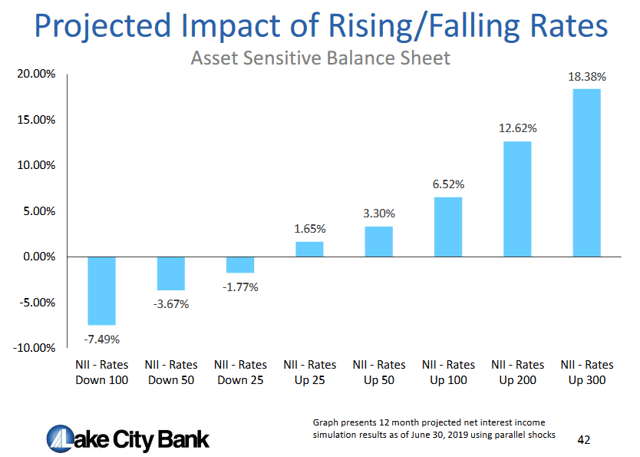Lakeland Bancorp Simulation Net Interest Income