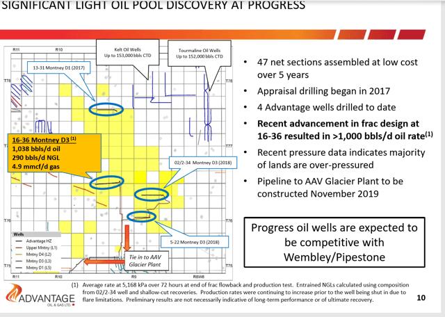 No One Cares That Advantage Oil & Gas Discovered Oil - Advantage Oil & Gas Ltd. (OTCMKTS:AAVVF)