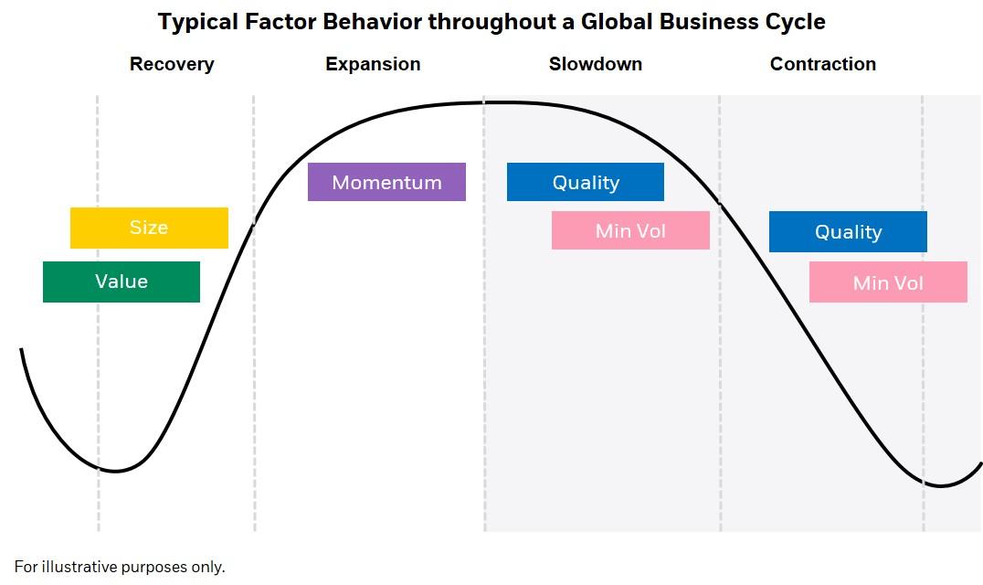 Strategia d'investimento ottimale per ogni fase del ciclo di mercato