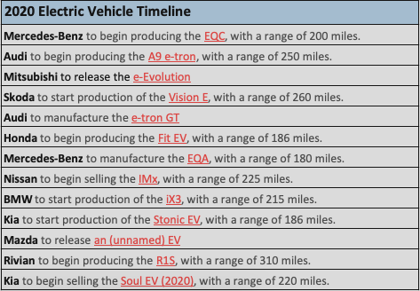 [图]2020年各大车厂电动汽车推出时间表插图