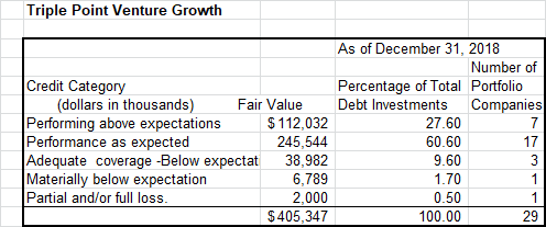 TriplePoint Stock Is Up On Higher Earnings And Good Prospects - TriplePoint Venture Growth (NYSE:TPVG)