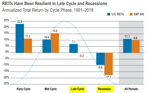 REITs outperform in recessions