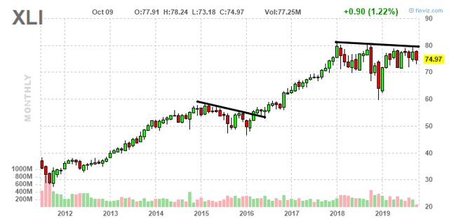I Want You To Keep An Eye On XLI - Industrial Select Sector SPDR ETF (NYSEARCA:XLI)