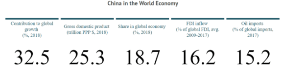 Weighing The Week Ahead: Will Slowing Chinese Growth Spark A Global Recession?